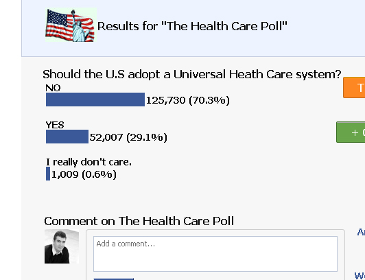 Facebook Health care poll #2 175,000 votes.